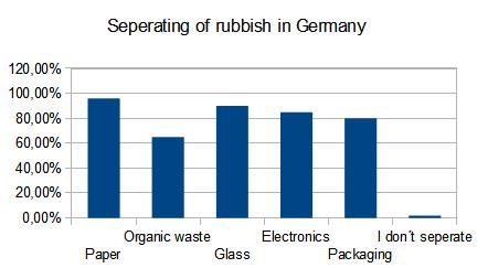 rubbish separation Germany