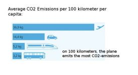transport co2 emmisions per capita