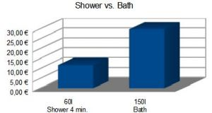 water consumption shower bath data